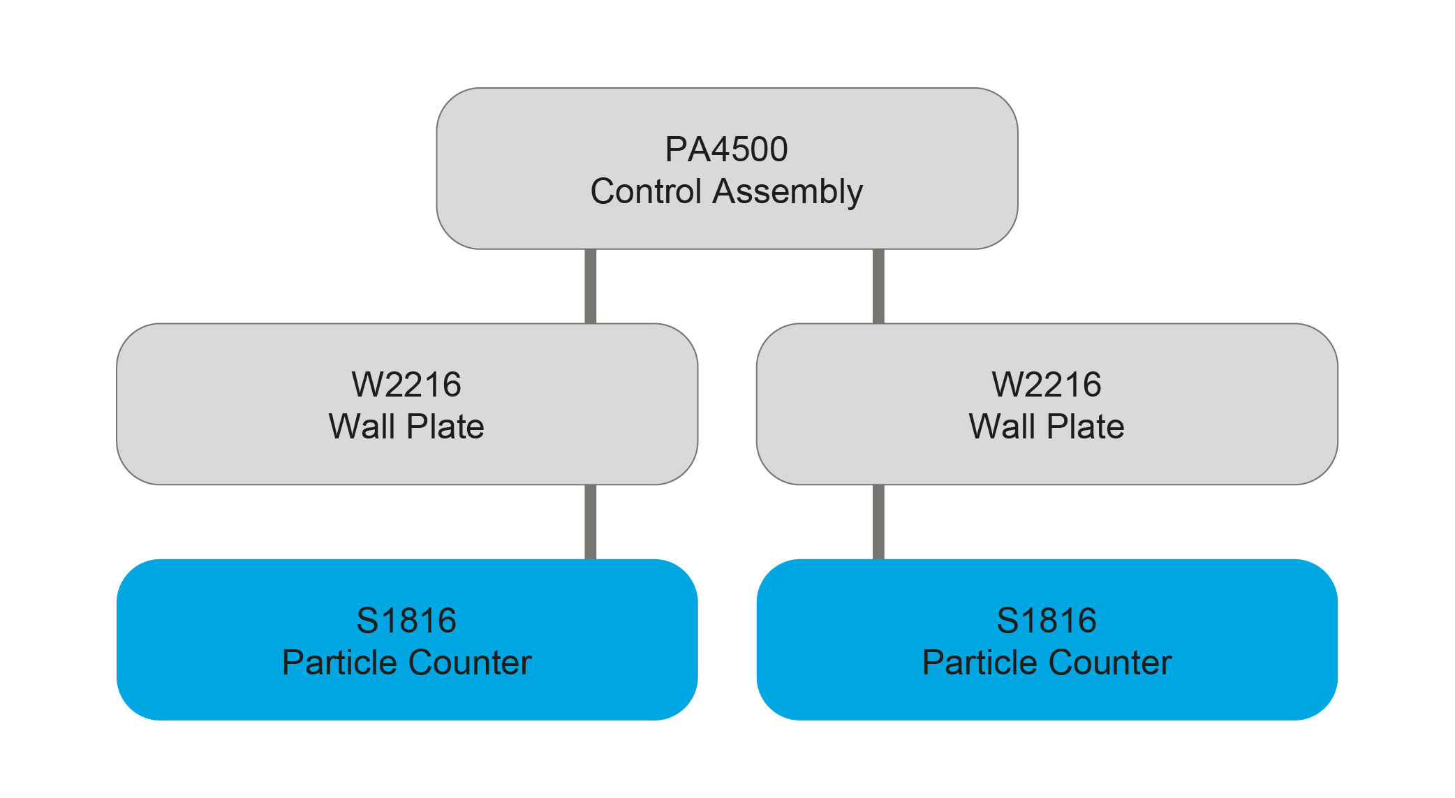 PA4500 Control Assembly diagram